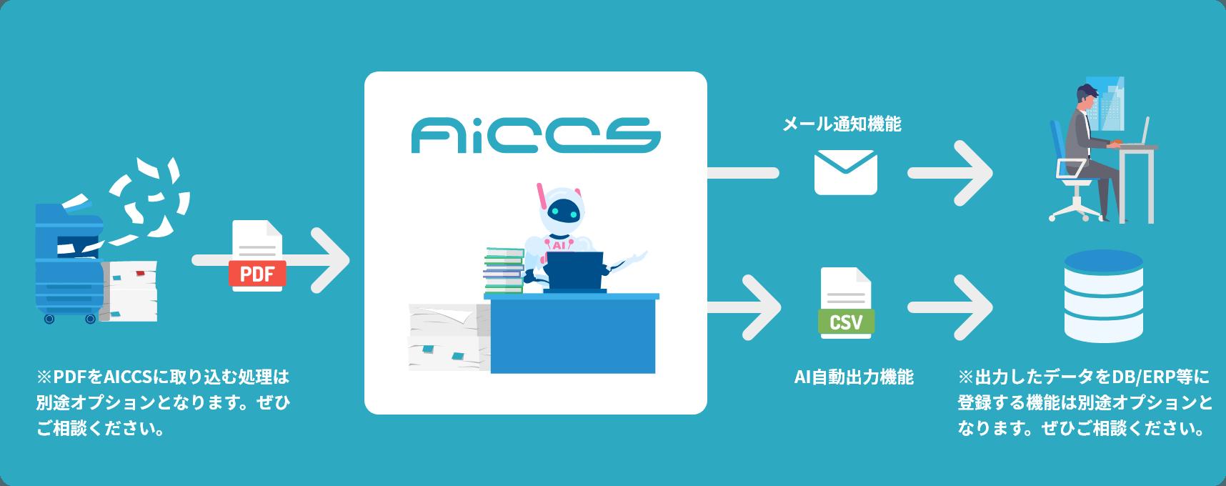AICCSなら注文書をシームレスかつスピーディにデータ化します。